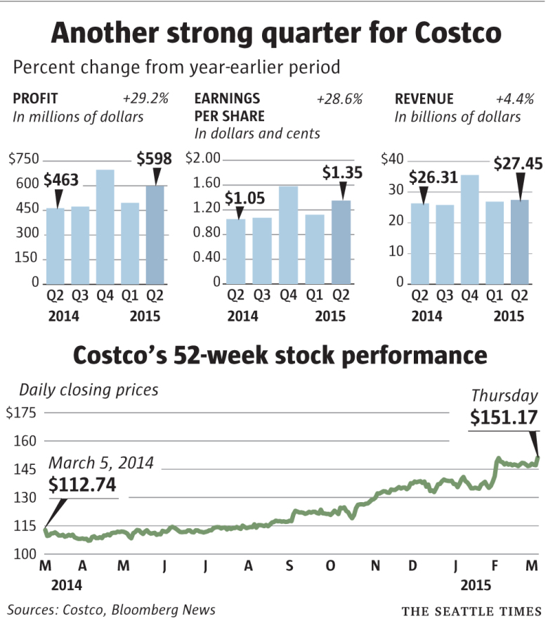 Costco Stock Quote: Costco Beats Wall Street Estimates, But Strong Dollar And