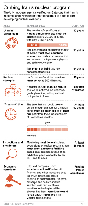 UPDATES graphic that moved Jan 15 with latest developments; graphic shows key elements of Iranian nuclear deal; 2c x 8 inches; 96.3 mm x 203 mm;