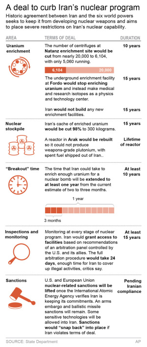 Graphic shows key points of nuclear deal with Iran; 2c x 8 inches; 96.3 mm x 203 mm;