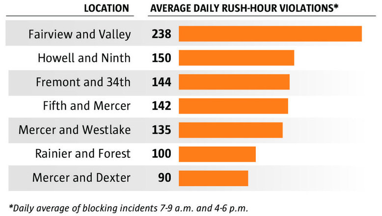 Seattle data show that drivers stop in the intersection or crosswalk as often as once per minute at peak hours. Source: Seattle Department of Transportation (Kelly Shea / The Seattle Times)