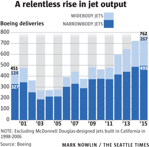 Boeing production fell sharply following the 9/11 attacks and dipped during the 2008 global financial crisis, but in 2015 it continued its more recent and relentless climb to all-time record highs.