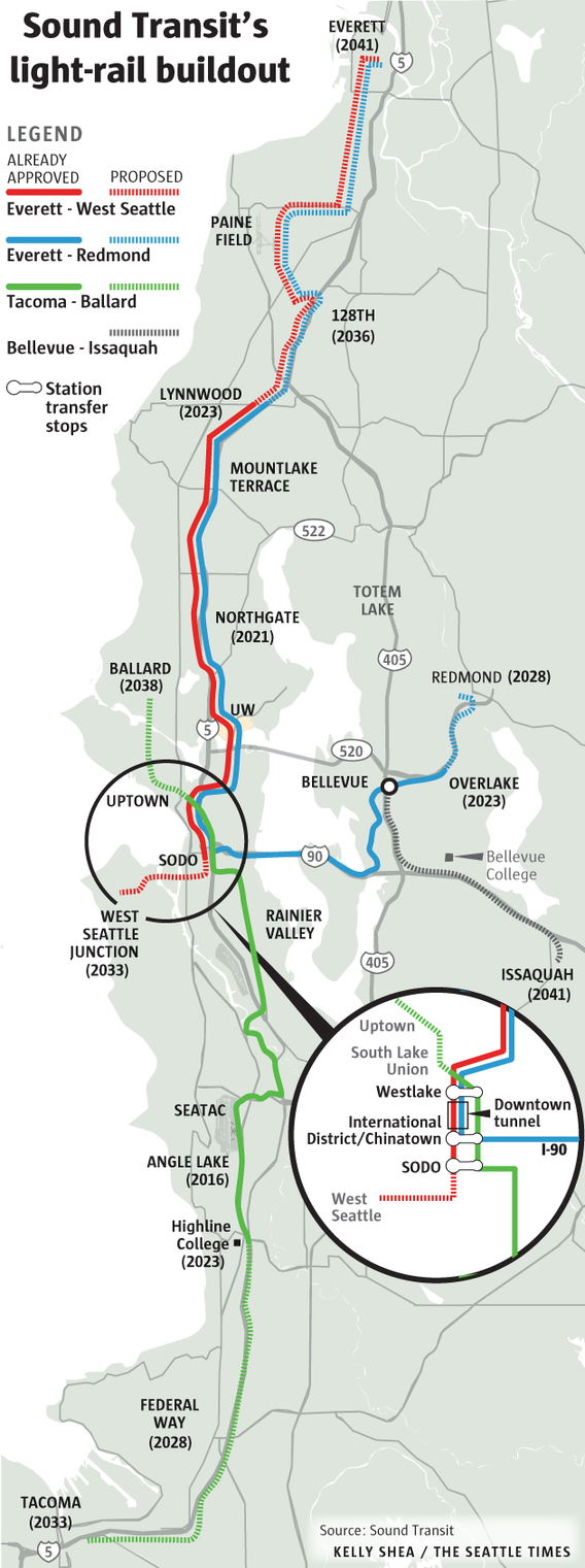If voters approve a likely November ballot measure, light rail would include 75 stations over a 108-mile network. Among the highlights of the proposal released Thursday: Downtown Redmond would see a Sound Transit 3 extension in 2028, connecting to Marymoor Park and Overlake. West Seattle Junction would get its connection to Sodo and downtown in 2033 — before the Uptown-Ballard line, envisioned for 2038. Bellevue College and Issaquah would get service in 2041. Service to Paine Field and Everett would happen by 2041, winding past Highway 99 instead of tracking along I-5.