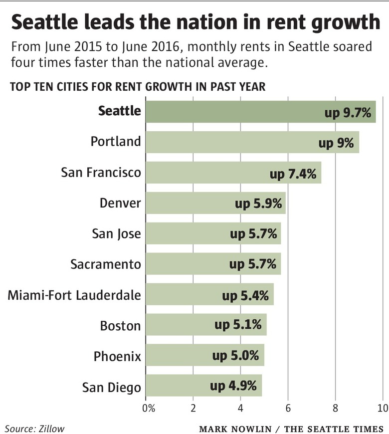 Average Rent For One Bedroom Apartment In Seattle