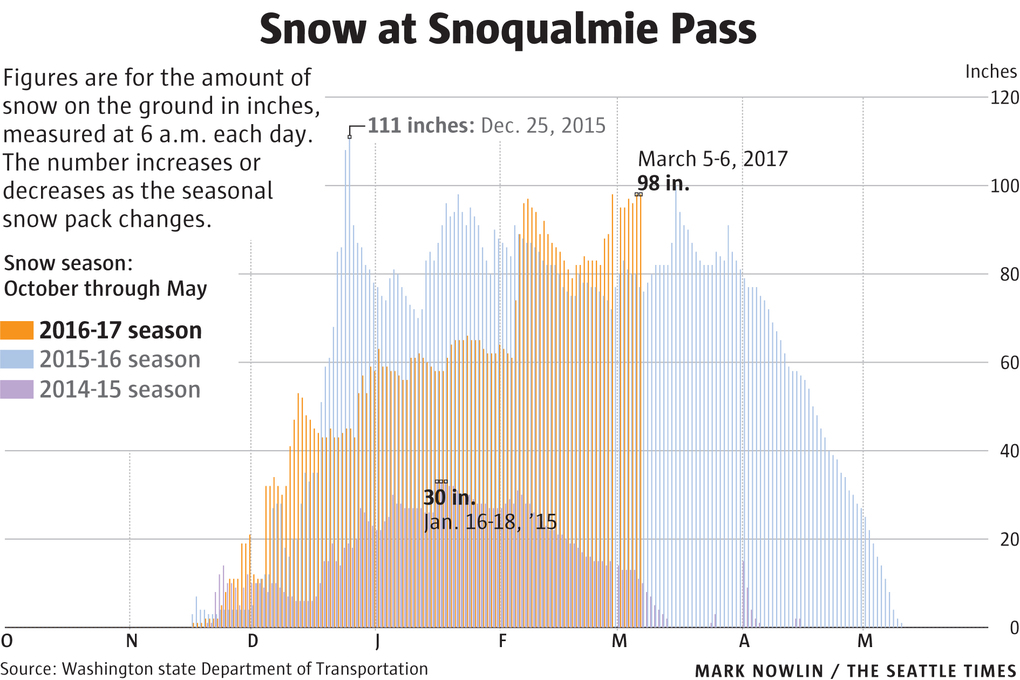 Winter storms will bring more than 3 feet of snow to ski slopes the total snowfall this season is 534 plus inches at mount baker ski area big snow periods were 115 inches in november 207 in december publicscrutiny Image collections