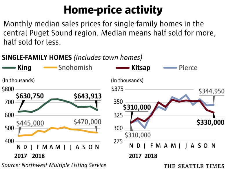 Seattle-area home prices drop again — down 11 percent in