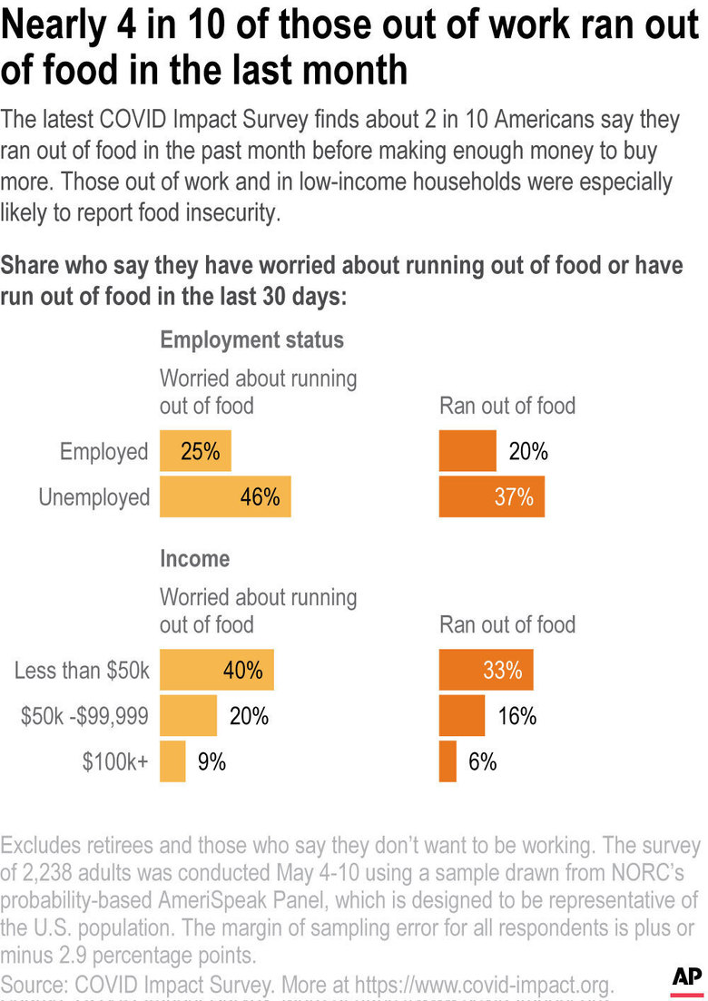 The latest COVID Impact Survey finds about 2 in 10 Americans say they ran out of food in the past month before making enough money to buy more. Those out of work and in low-income households were especially likely to report food insecurity.;