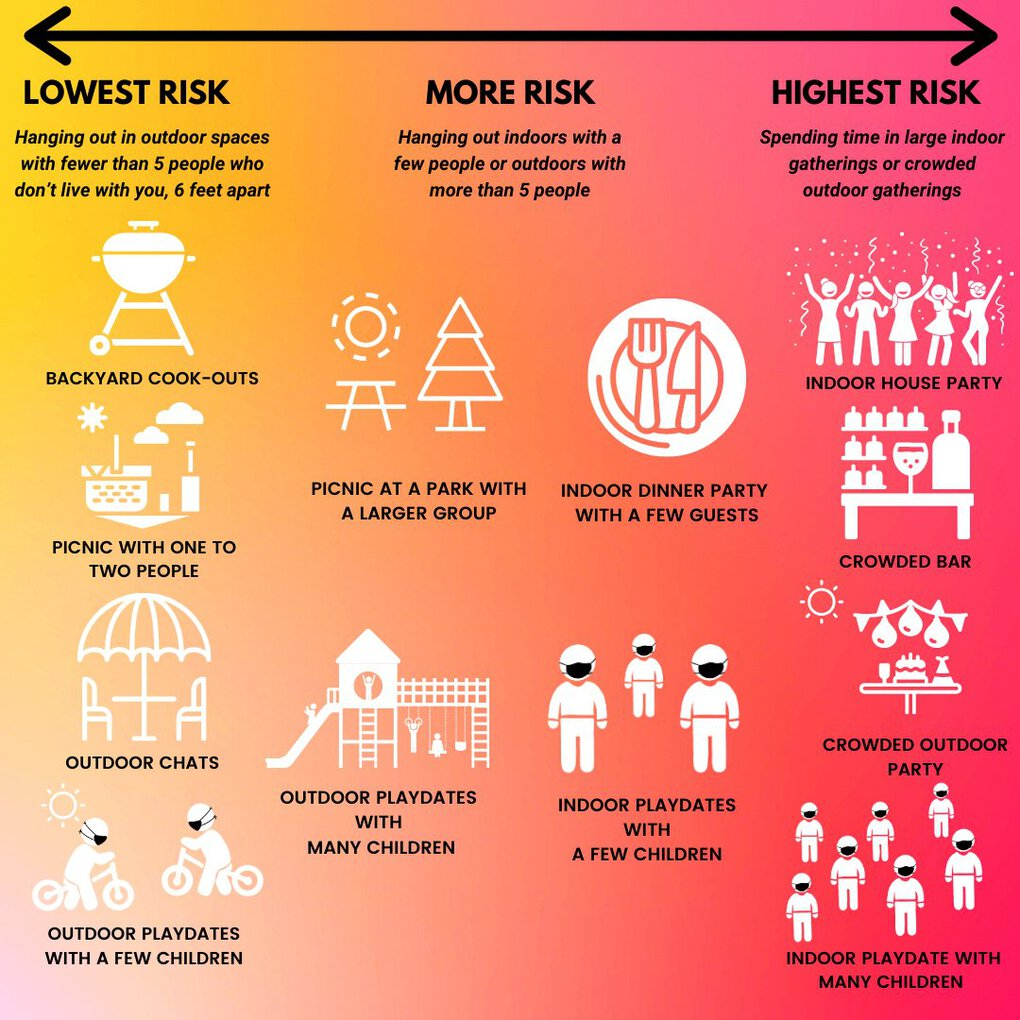 """Public Health – Seattle & King County shared """"risk spectrum"""" graphics for Labor Day weekend."""