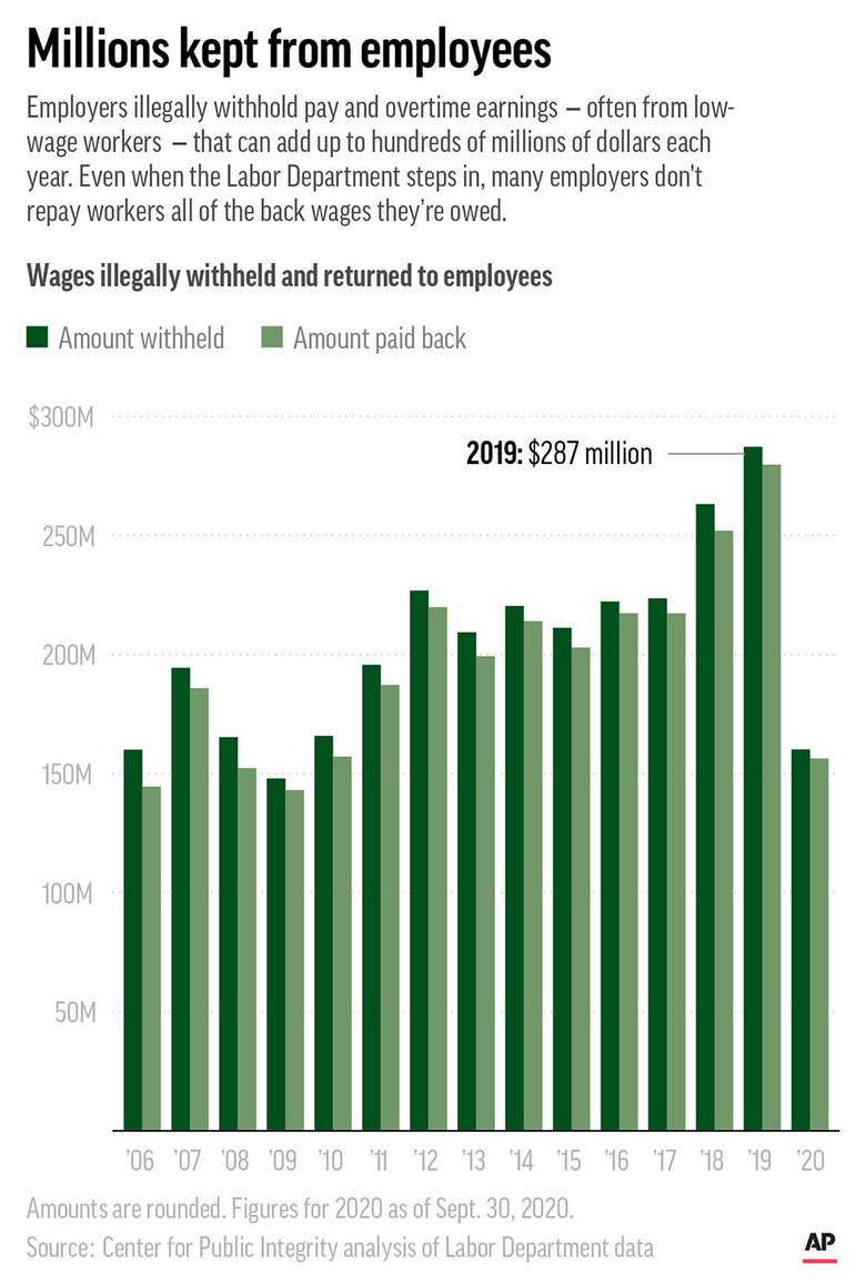 Labor Department data show employers have withheld wages and overtime from workers that can add up to hundreds of millions of dollars a year. (AP Graphic)